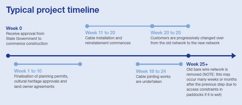Powerline Replacement Timeline